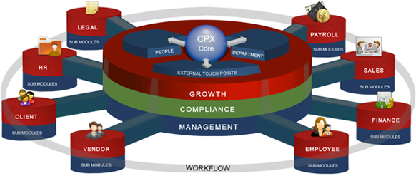 CPX workflow
